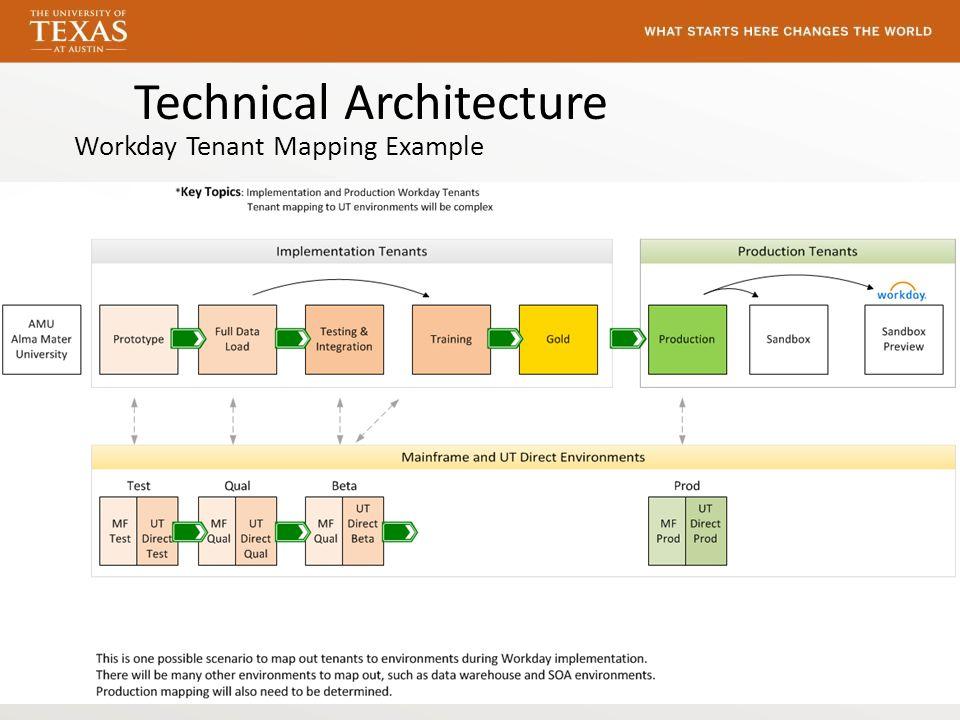Administrative Systems Modernization Program Asmp Ppt