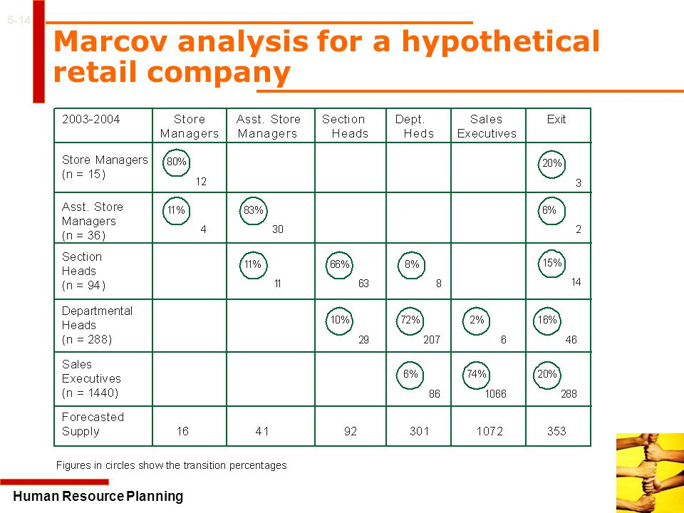 Marcov analysis for a hypothetical retail company