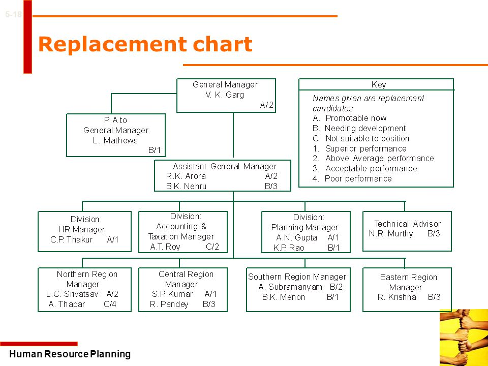 5-18 Replacement chart Human Resource Planning