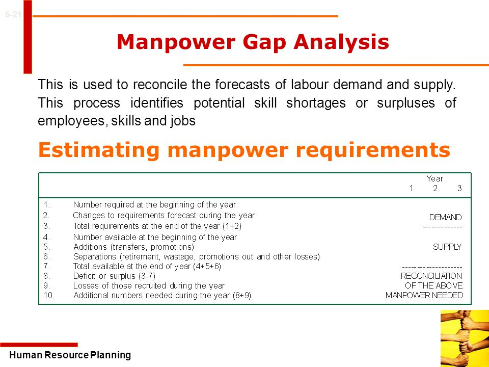Estimating manpower requirements