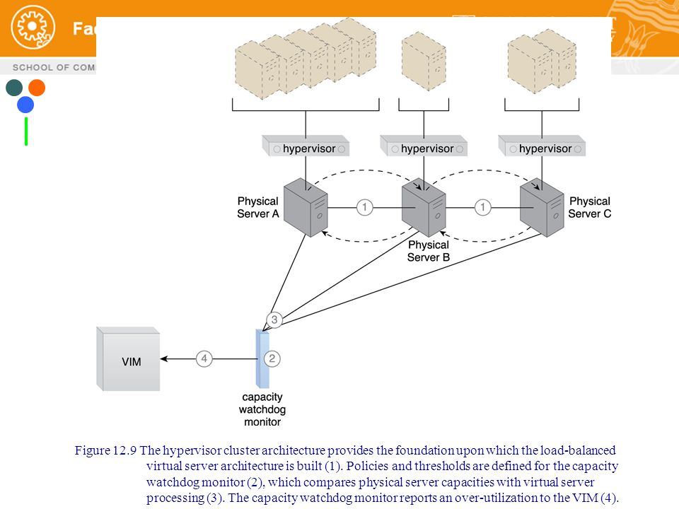 Figure 12.9 The Hypervisor Cluster Architecture Provides The Foundation  Upon Which The Load Balanced