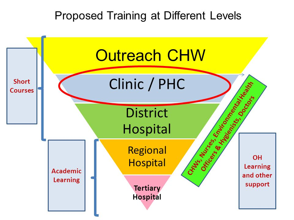 Clinic / PHC Outreach CHW District Hospital