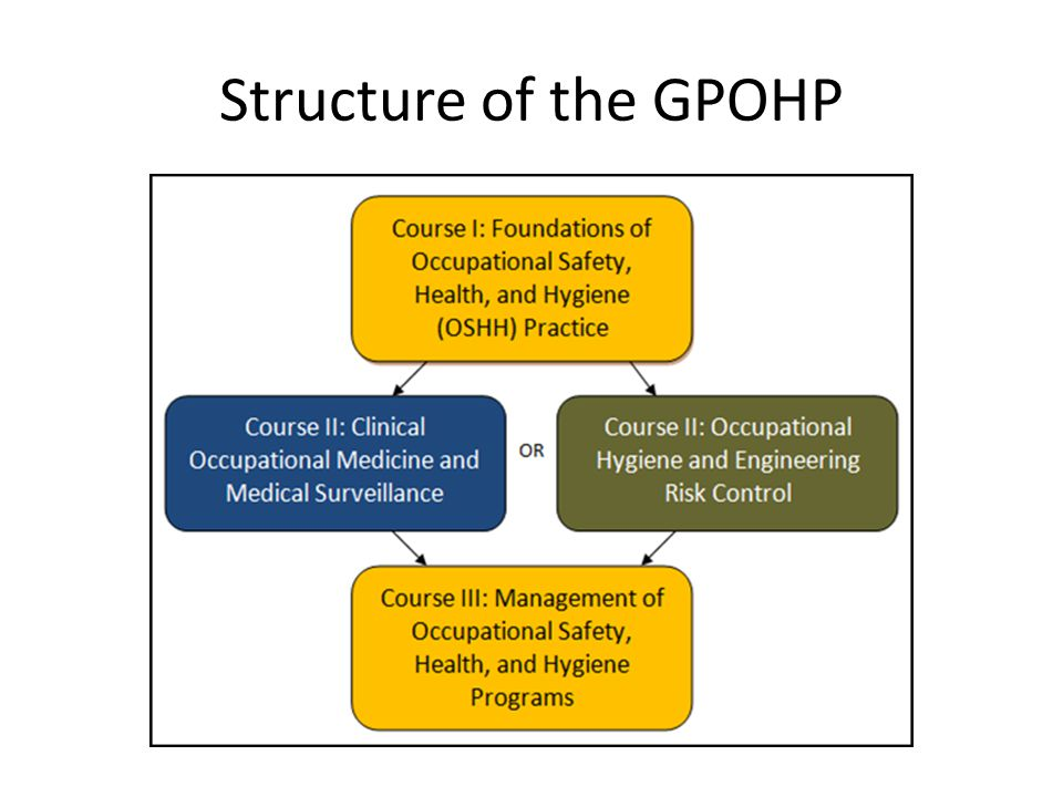 Structure of the GPOHP
