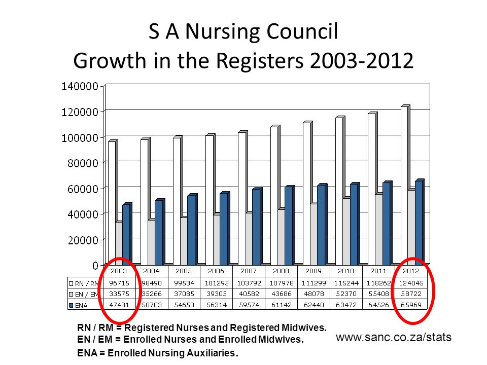 S A Nursing Council Growth in the Registers 2003-2012