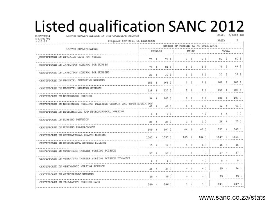 Listed qualification SANC 2012