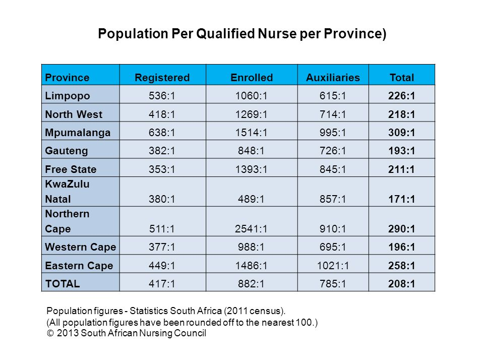 Population Per Qualified Nurse per Province)