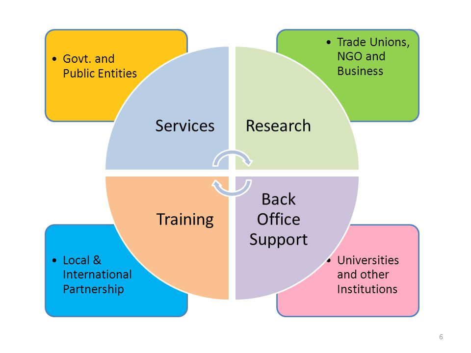 Services Research Back Office Support Training