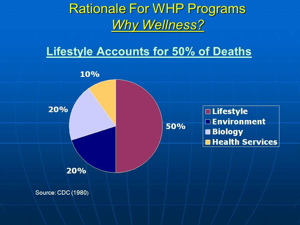Rationale For WHP Programs Why Wellness