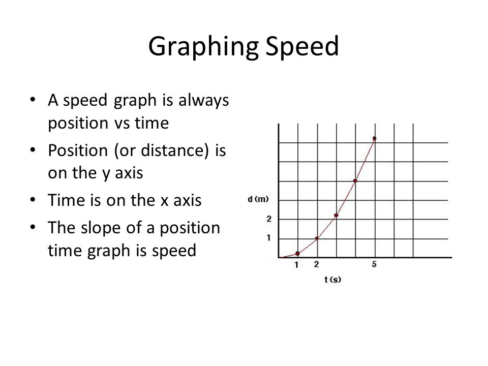 Graphing Speed A speed graph is always position vs time