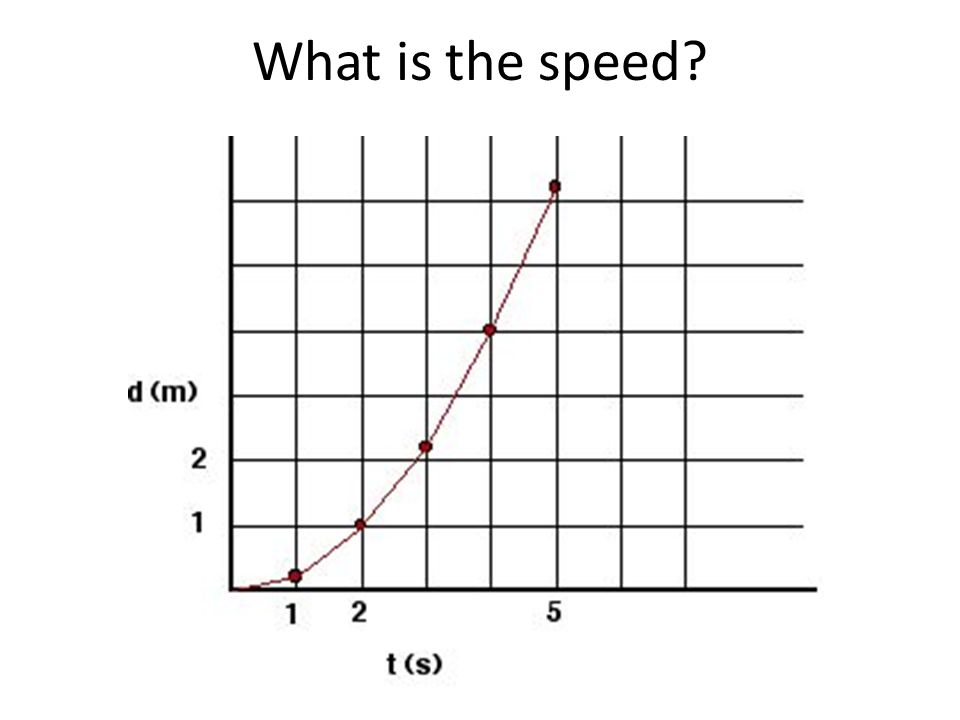What is the speed