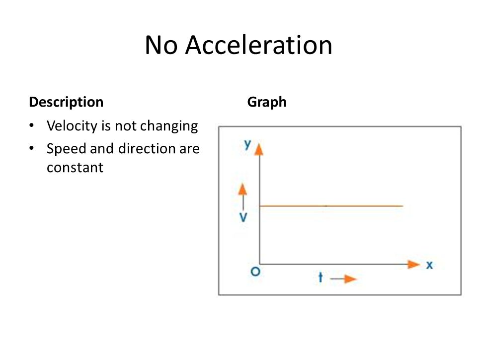 No Acceleration Description Graph Velocity is not changing