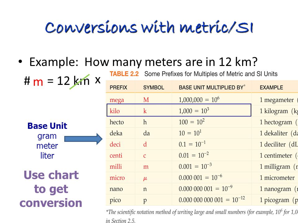 Dimensional analysis aka factor label ppt video online - Meters to kilometers conversion table ...
