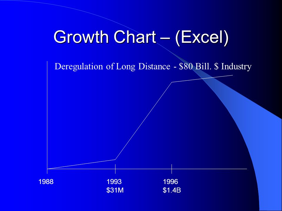 Growth Chart – (Excel) Deregulation of Long Distance - $80 Bill. $ Industry. 1988. 1993. $31M. 1996.