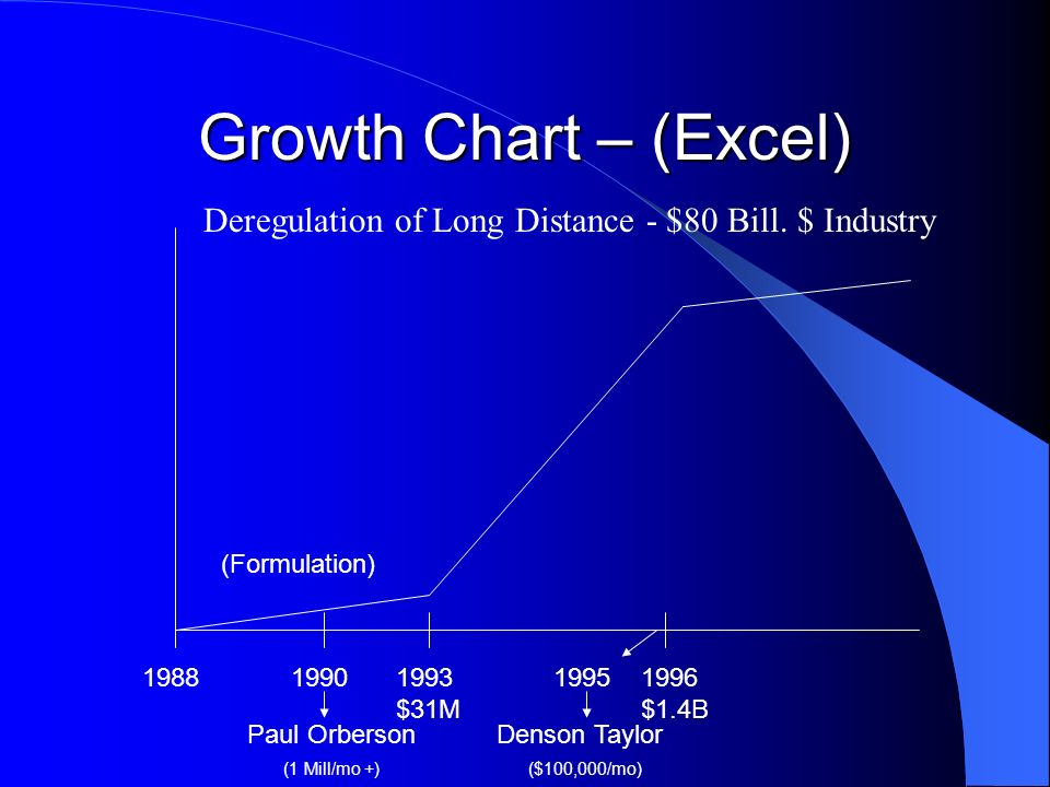 Growth Chart – (Excel) Deregulation of Long Distance - $80 Bill. $ Industry. (Formulation) 1988. 1990.