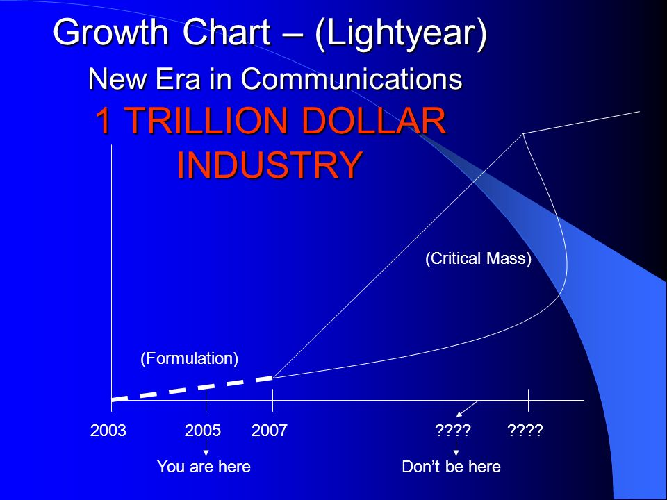 Growth Chart – (Lightyear) New Era in Communications 1 TRILLION DOLLAR INDUSTRY