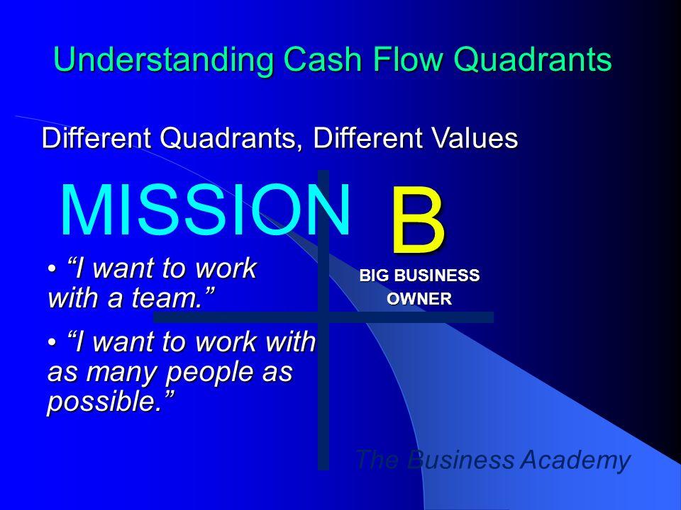 B MISSION Understanding Cash Flow Quadrants