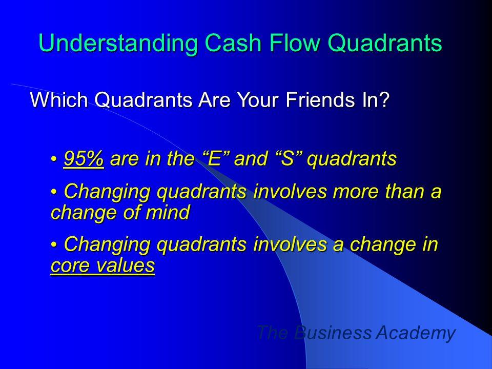 Understanding Cash Flow Quadrants