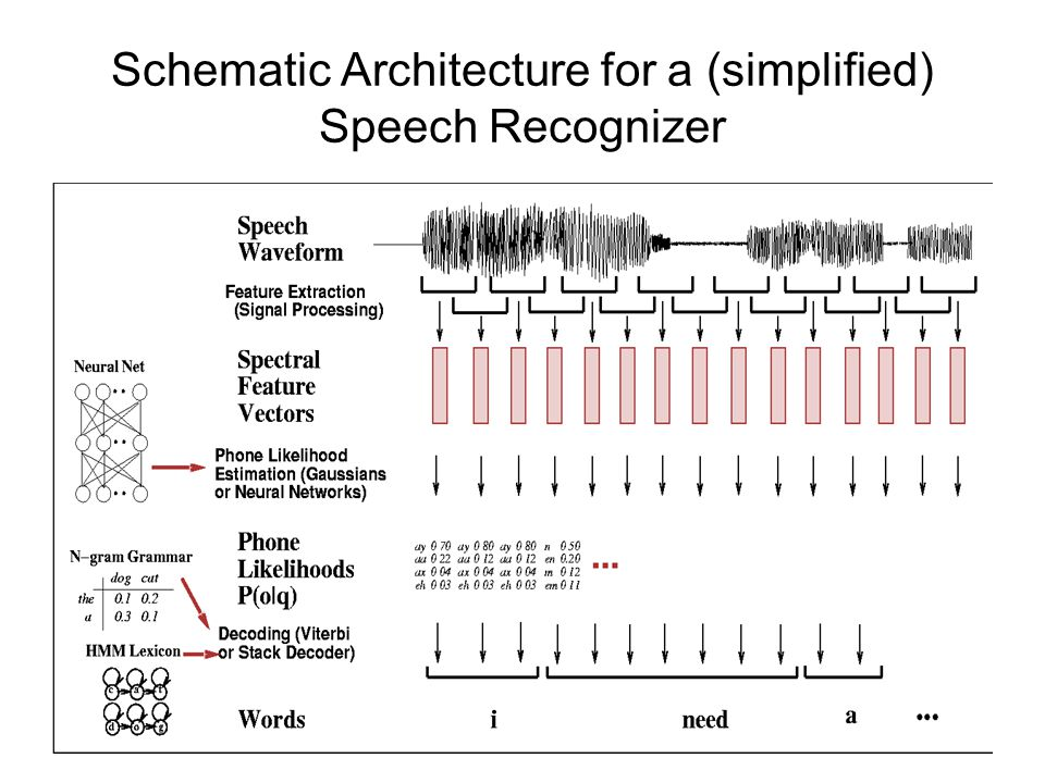 Speech recognition and hidden markov models ppt video for Find architects online