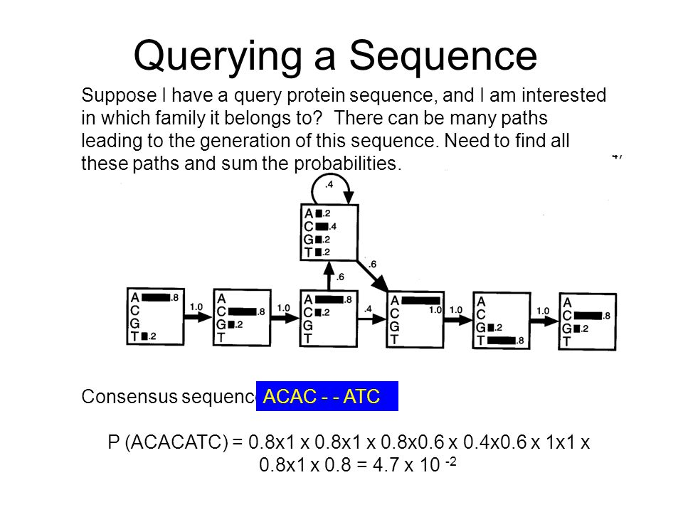 Querying a Sequence