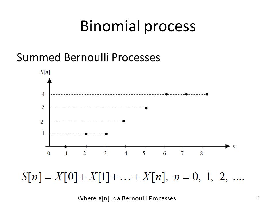 Binomial process Summed Bernoulli Processes