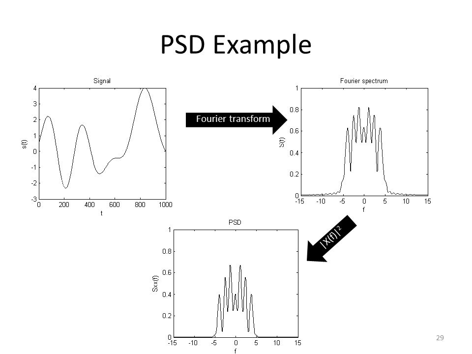 PSD Example Fourier transform |X(f)|2