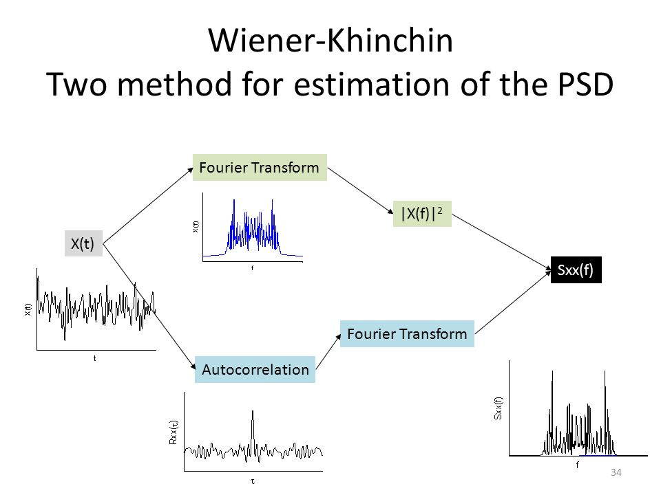 Wiener-Khinchin Two method for estimation of the PSD
