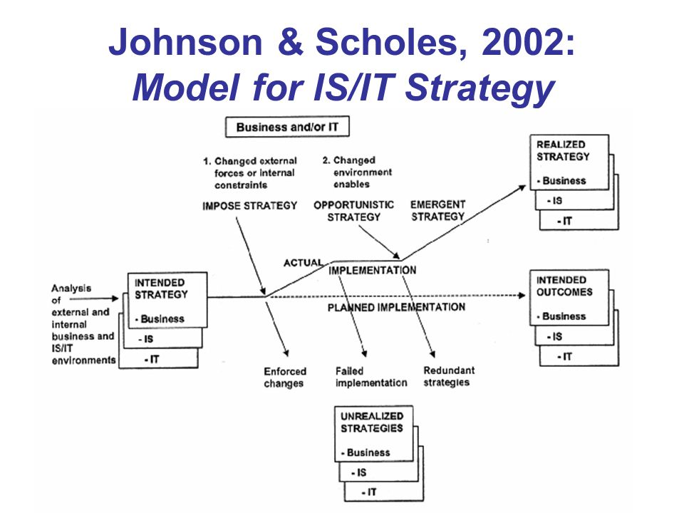 johnson and scholes model Scope: the exploring strategy model: - understanding the strategic position of  an organization (context) - assessing strategic choices for the future (content.