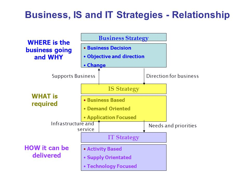 """relationship between business strategy and it strategy Enterprise's is and business strategy 1 introduction although """"business strategy"""" and """"information systems"""" (is) seem to be quite distant topics, their relationship has been of interest for both the academic and business world among the first to develop and test frameworks to un- derstand the relationship between business."""