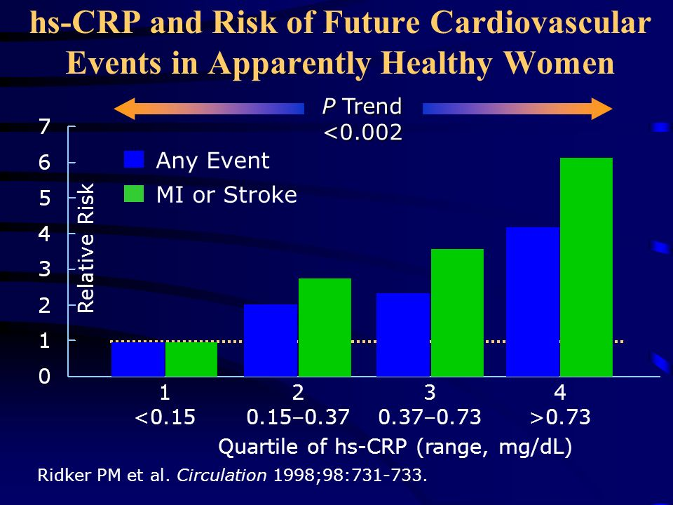 cardiovascular risk factor overview and management ppt