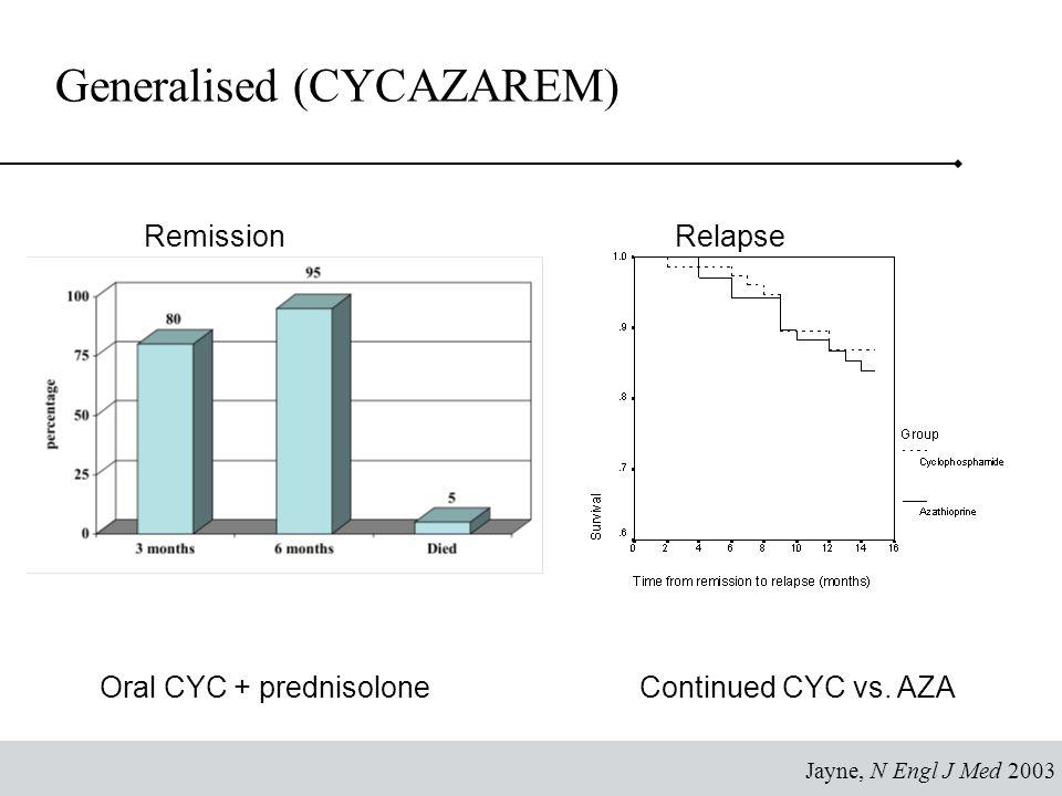 Cyclophosphamide Iv Dose
