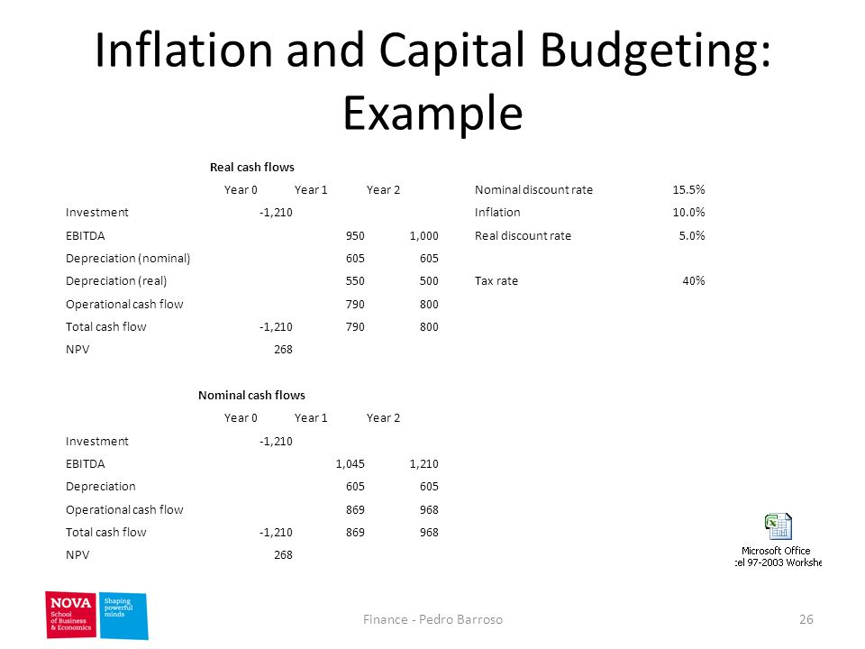 capital investment analysis and inflation and Inflation and its impact on investments understanding inflation is crucial to investing because inflation can reduce the value of investment returns.