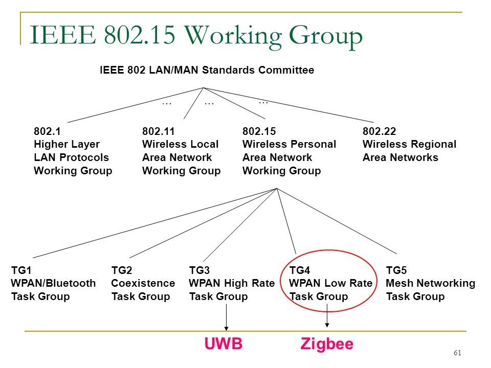 wireless personal area networks wpans ppt 61 ieee