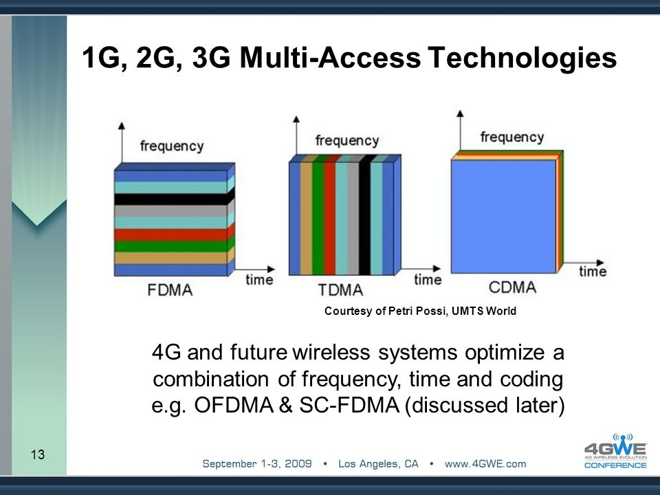4g wireless tecnology advantages and disadvantages Lte and the evolution to 4g wireless design and measurement challenges – lte security role of crypto in mobile communications lte security.
