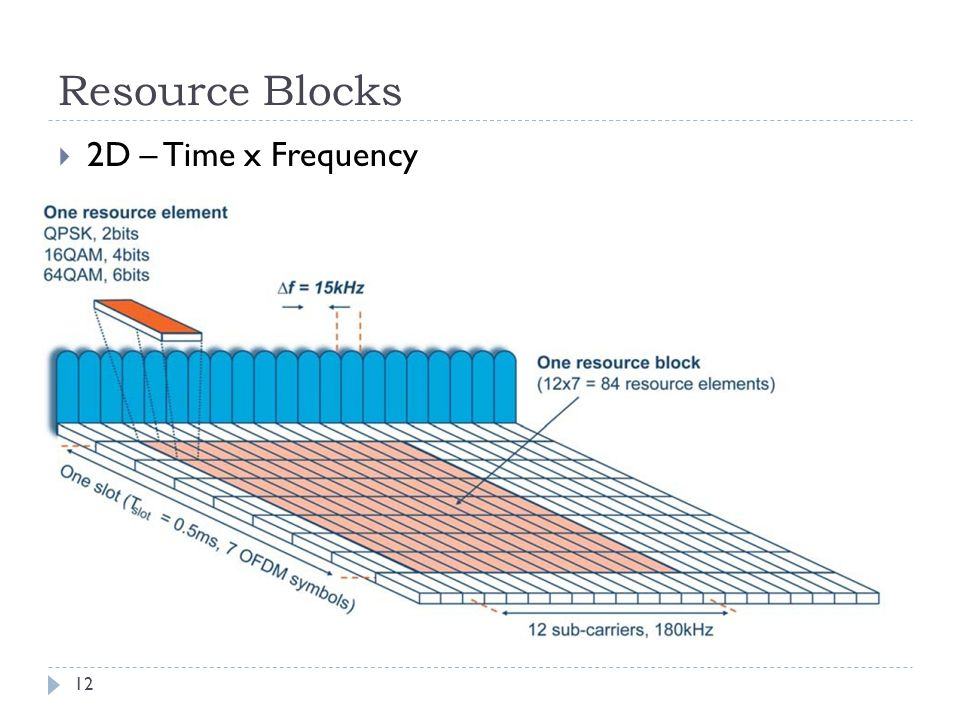 Resource Blocks 2D – Time x Frequency