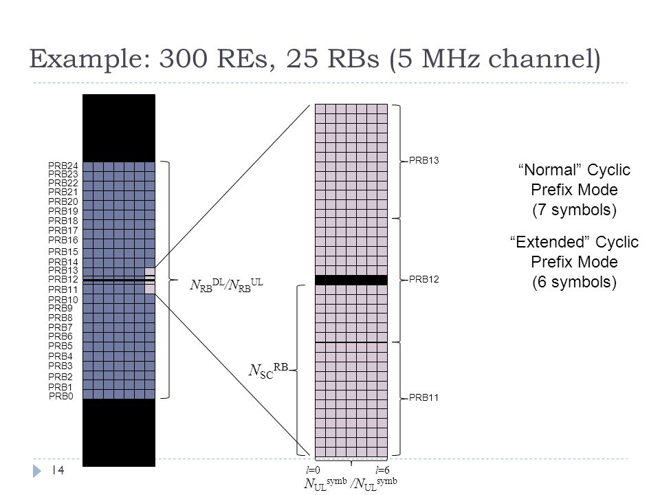 Example: 300 REs, 25 RBs (5 MHz channel)