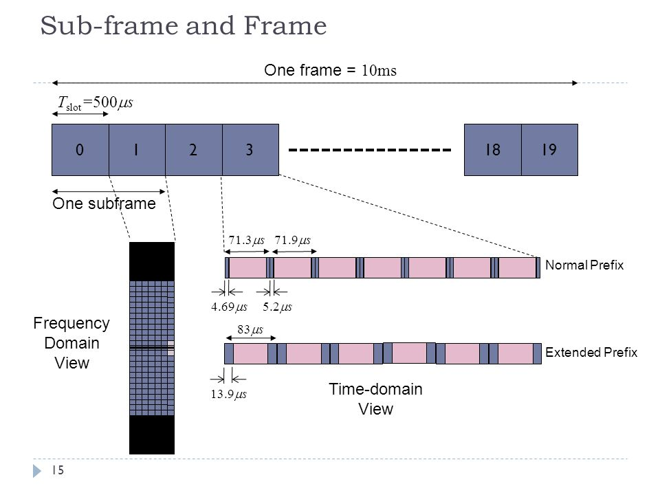 Sub-frame and Frame One frame = 10ms Tslot=500ms