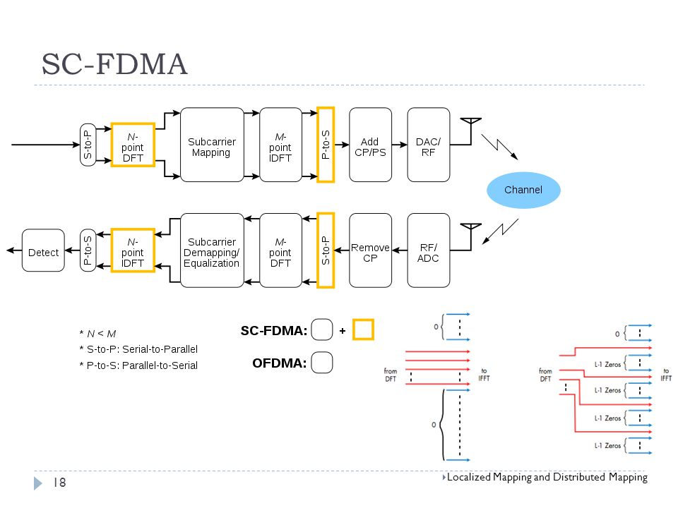 SC-FDMA Localized Mapping and Distributed Mapping