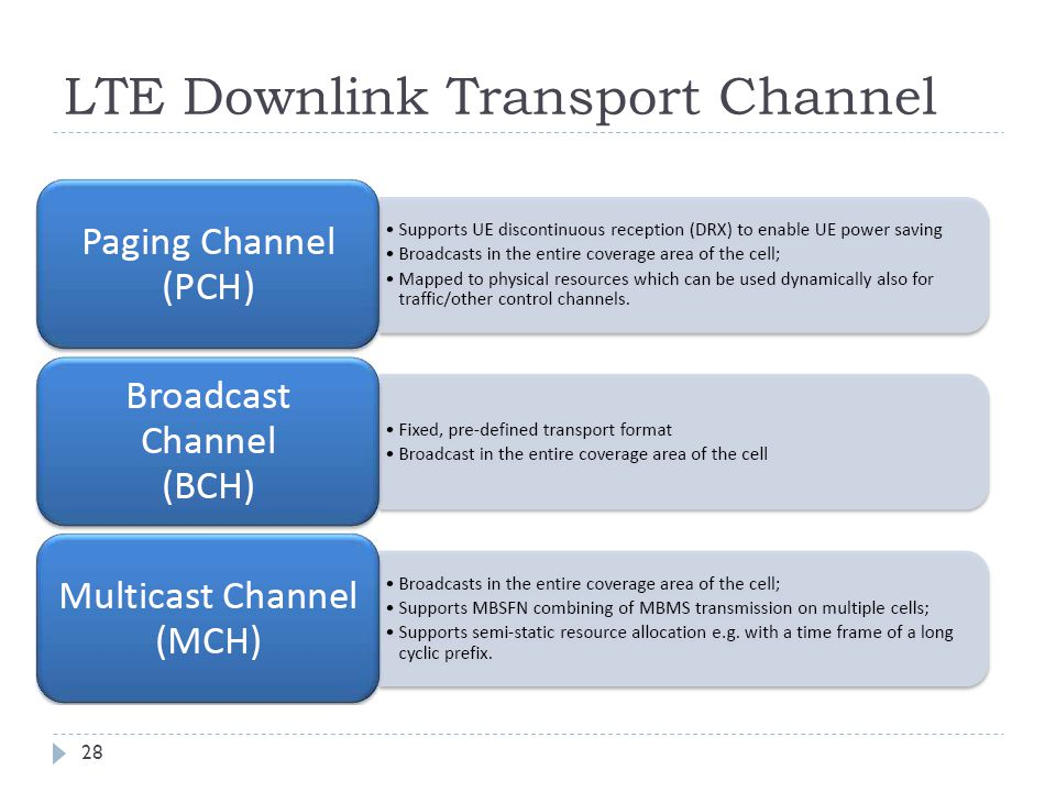 LTE Downlink Transport Channel