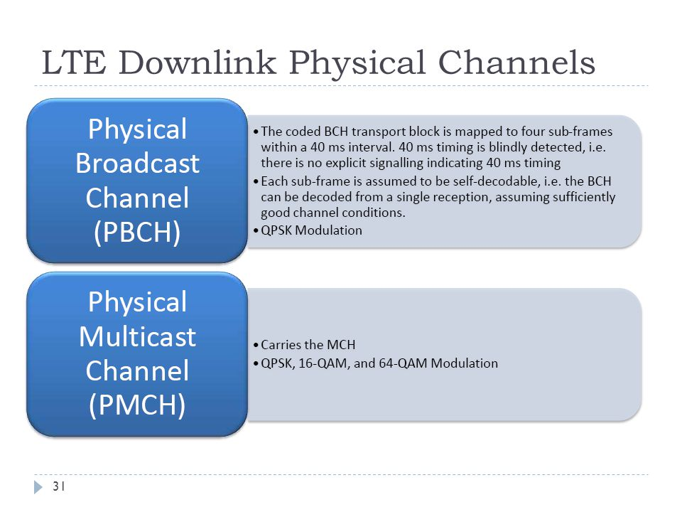 LTE Downlink Physical Channels