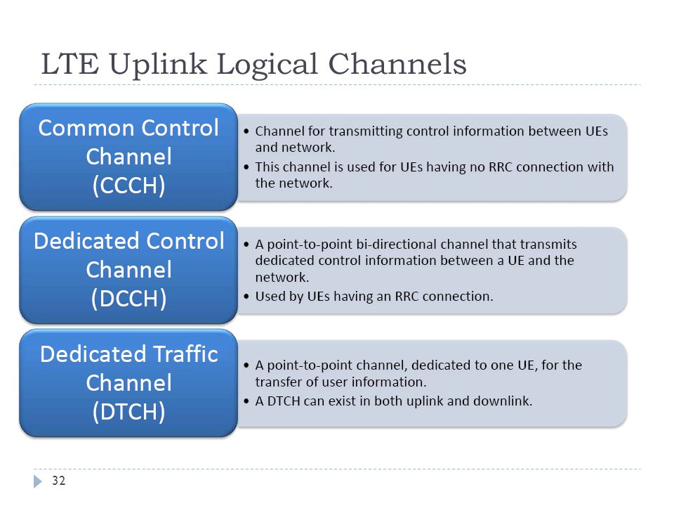 LTE Uplink Logical Channels