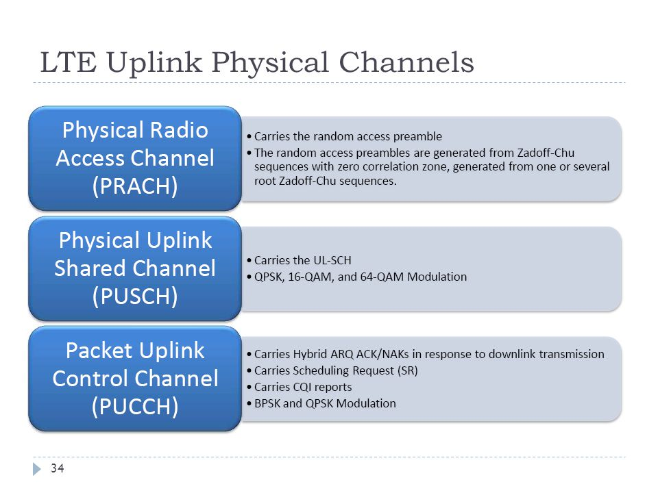 LTE Uplink Physical Channels