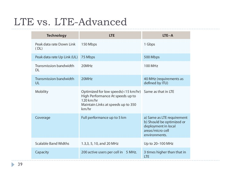 LTE vs. LTE-Advanced