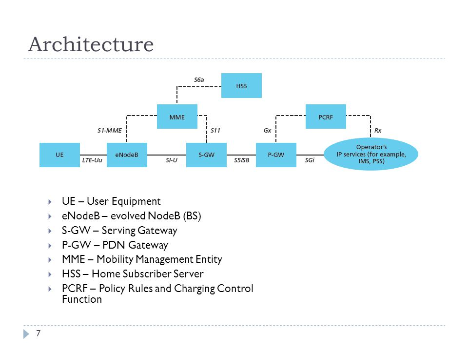 Architecture UE – User Equipment eNodeB – evolved NodeB (BS)