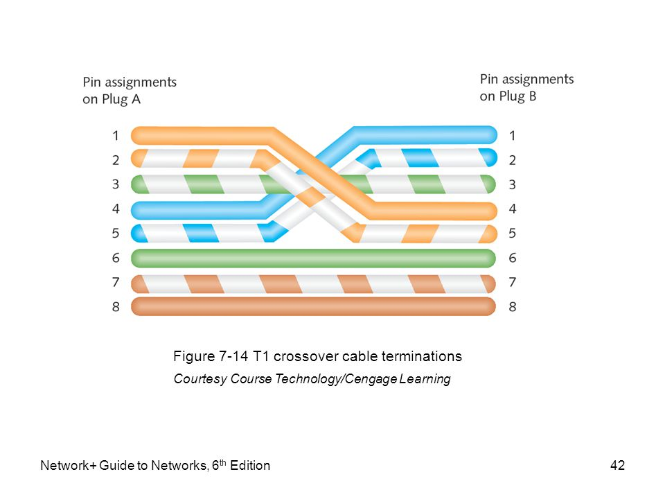 rj45 t1 wiring diagram t1 crossover cable pinout diagram | pulsecode.org