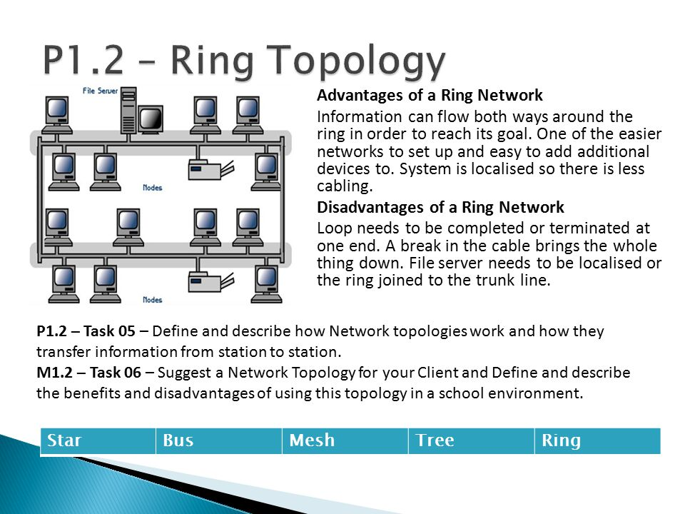 P1.2 – Ring Topology