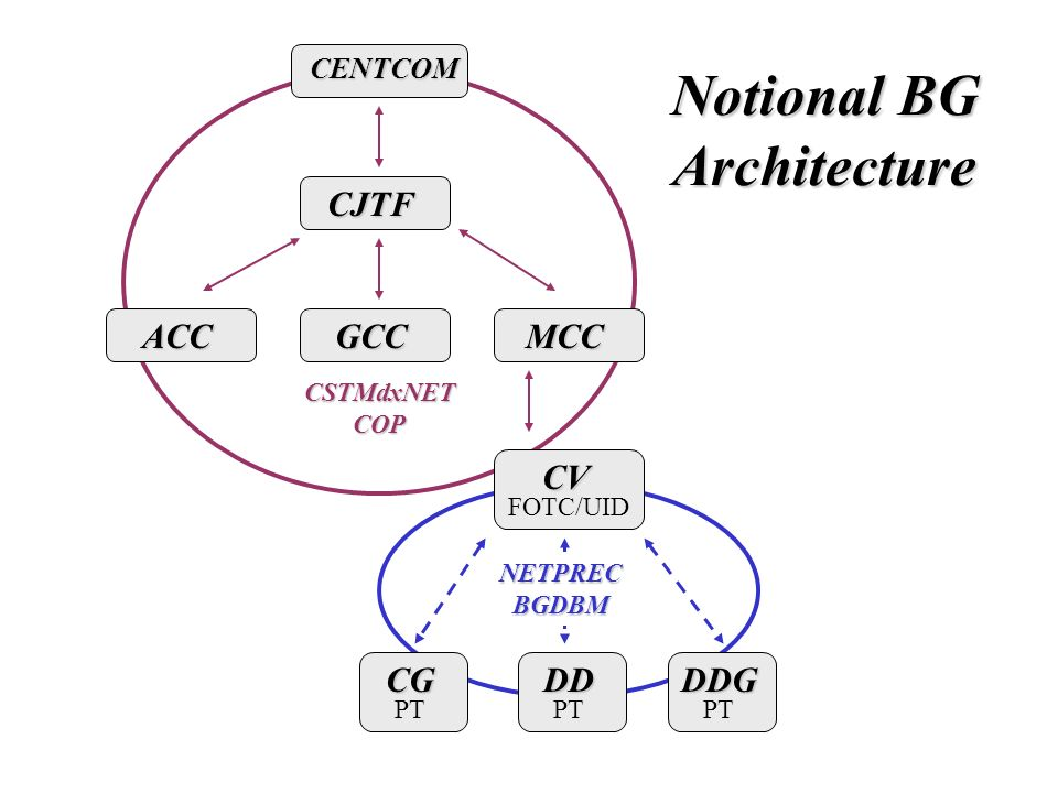 Topic 11 operational and tactical command and control for Notion architecture