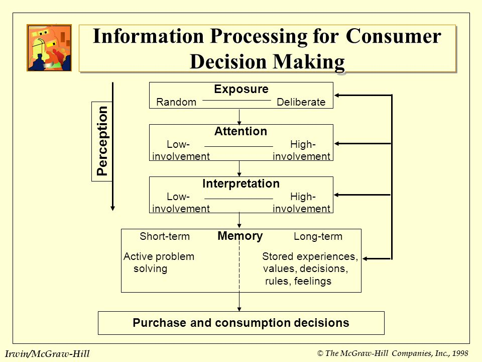 consumer decision making on high involvement In the case of purchase of consumer durable (laptop, refrigerator, household furniture, two wheeler etc), the involvement of the consumer in making the purchase decision is high consumers take a decision after much deliberations.