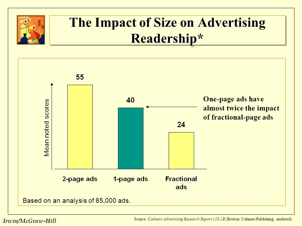 The Impact of Size on Advertising Readership*