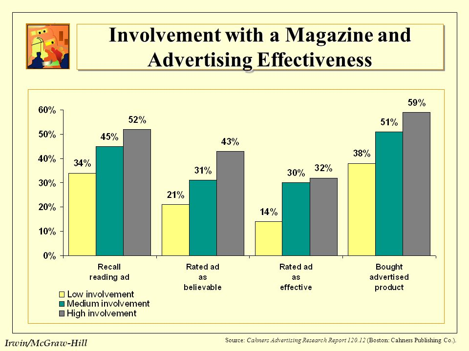 Involvement with a Magazine and Advertising Effectiveness