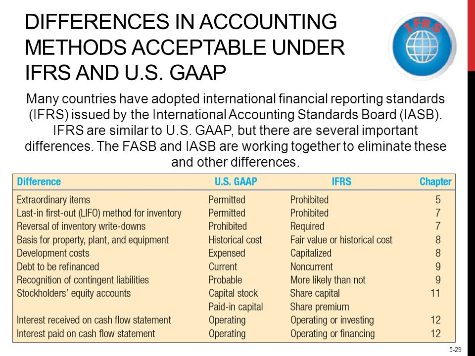 consequences of national differences in accounting standards Accounting standards advisory forum an advisory forum consisting of national standard-setters and regional standard-setting bodies, contributing towards the goal of developing globally accepted high-quality accounting standards.